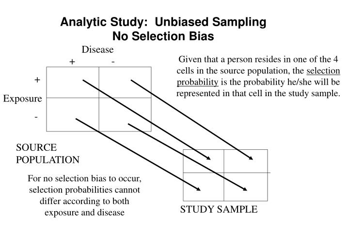 Analytic Study:  Unbiased Sampling