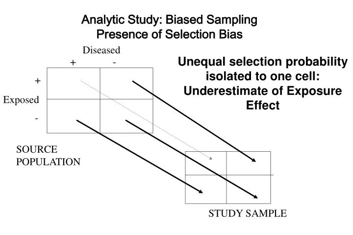 Analytic Study: Biased Sampling