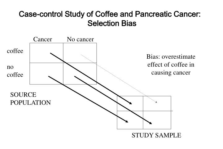 Case-control Study of Coffee and Pancreatic Cancer: