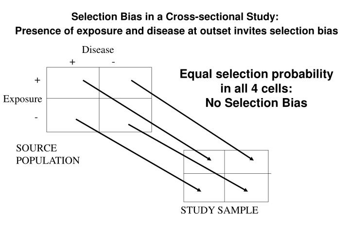 Selection Bias in a Cross-sectional Study: