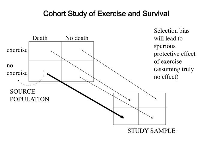 Cohort Study of Exercise and Survival