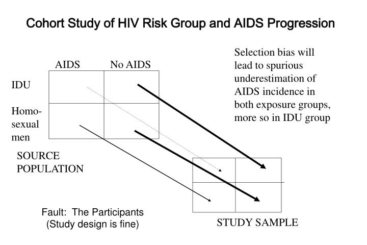 Cohort Study of HIV Risk Group and AIDS Progression