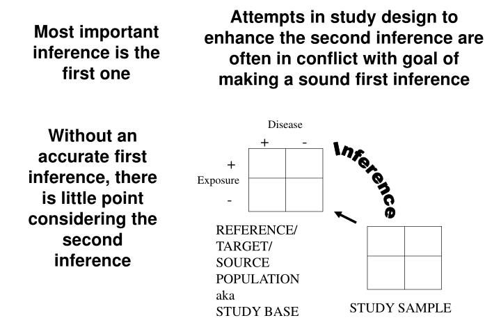 Attempts in study design to enhance the second inference are often in conflict with goal of making a sound first inference