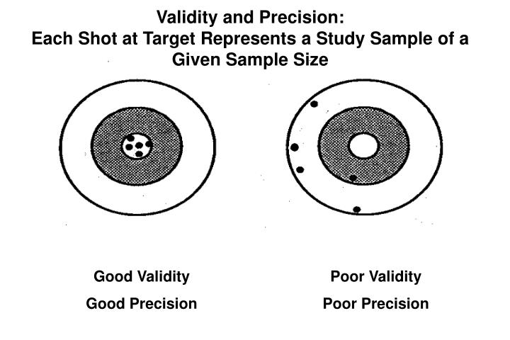 Validity and Precision: