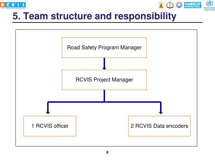 5. Team structure and responsibility