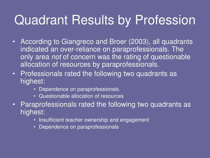 Quadrant Results by Profession