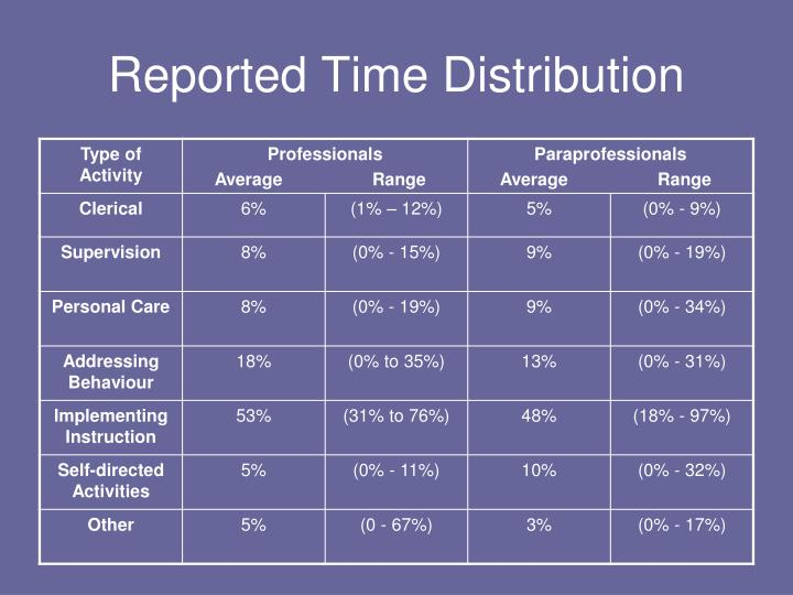 Reported Time Distribution