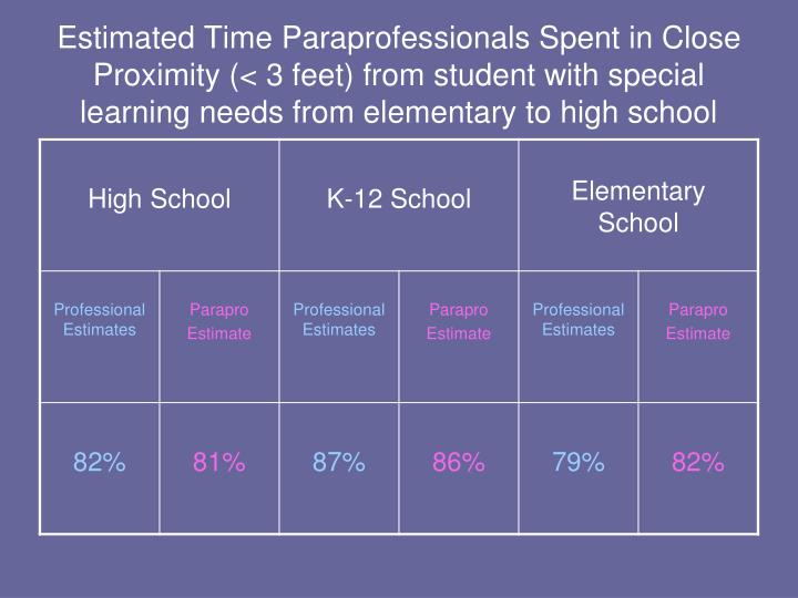 Estimated Time Paraprofessionals Spent in Close Proximity (< 3 feet) from student with special learning needs from elementary to high school