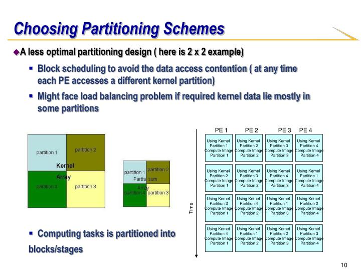 Choosing Partitioning Schemes