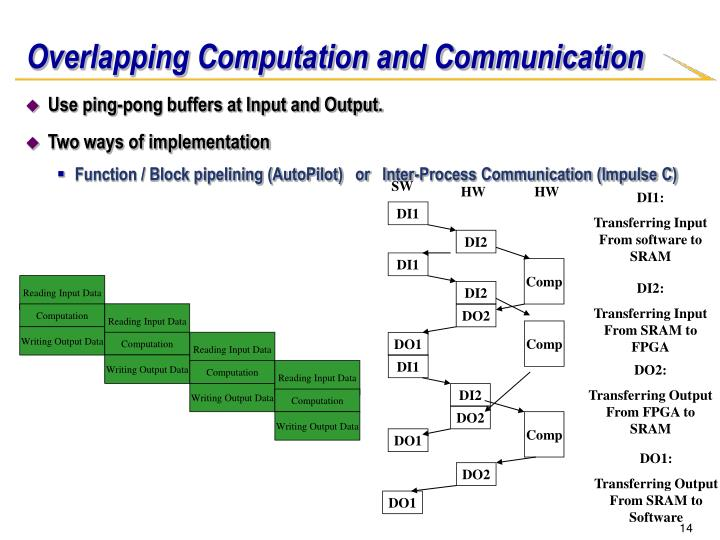 Overlapping Computation and Communication