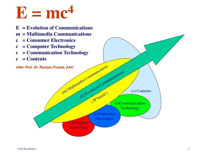 (E) Evolution Communications