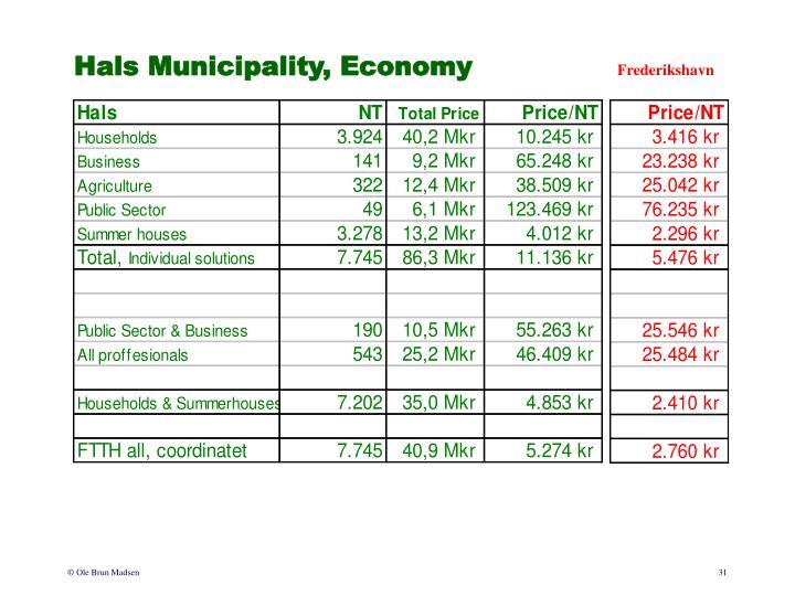Hals Municipality, Economy