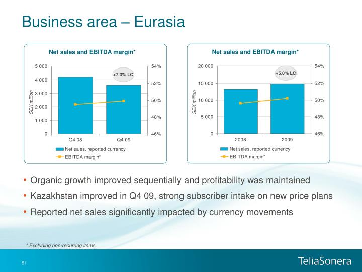 Business area – Eurasia