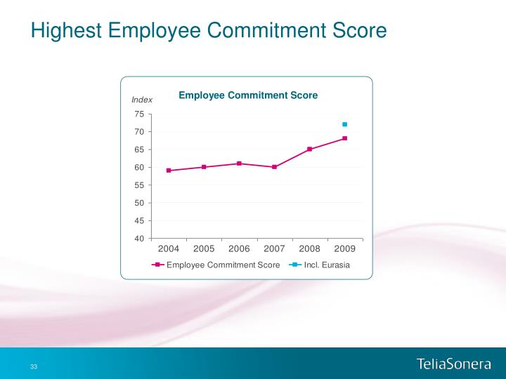 Highest Employee Commitment Score