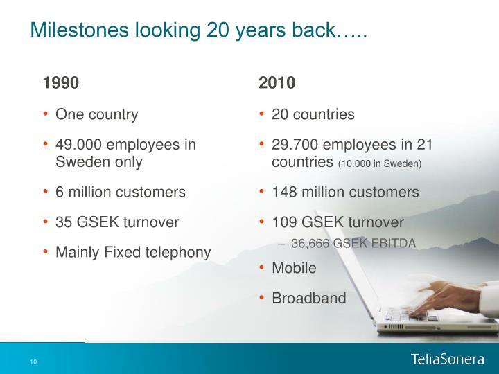 Milestones looking 20 years back…..