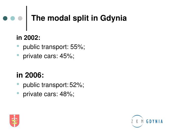 The modal split in Gdynia