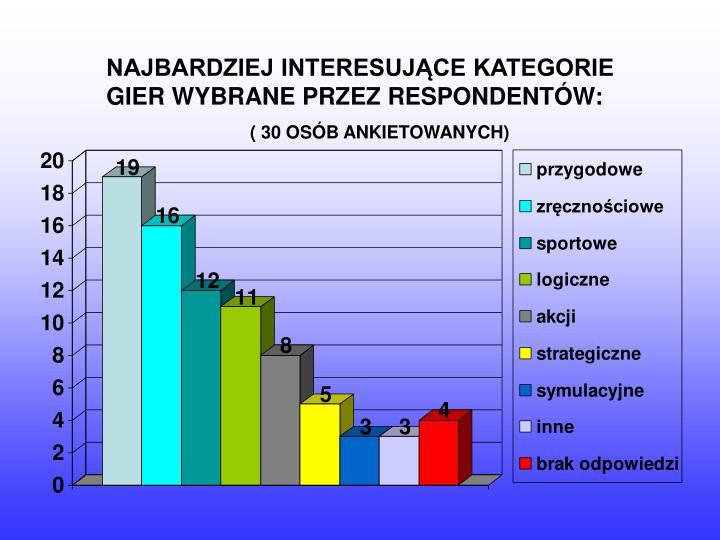 NAJBARDZIEJ INTERESUJĄCE KATEGORIE GIER WYBRANE PRZEZ RESPONDENTÓW: