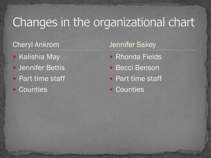 Changes in the organizational chart