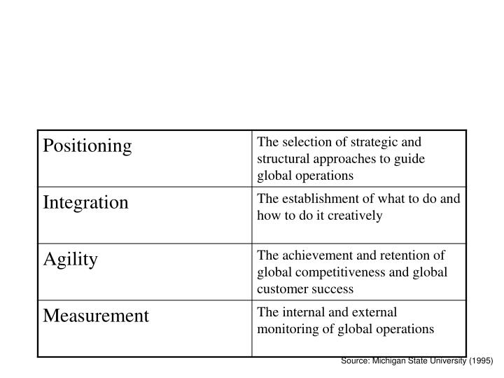 Competencies Needed for Efficient Global SCM