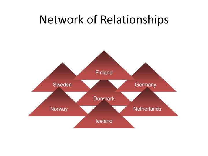 Network of Relationships