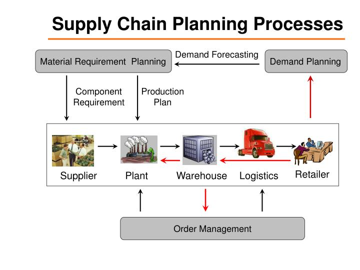 Supply Chain Planning Processes