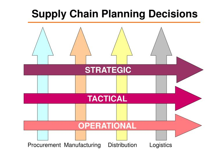 Supply Chain Planning Decisions