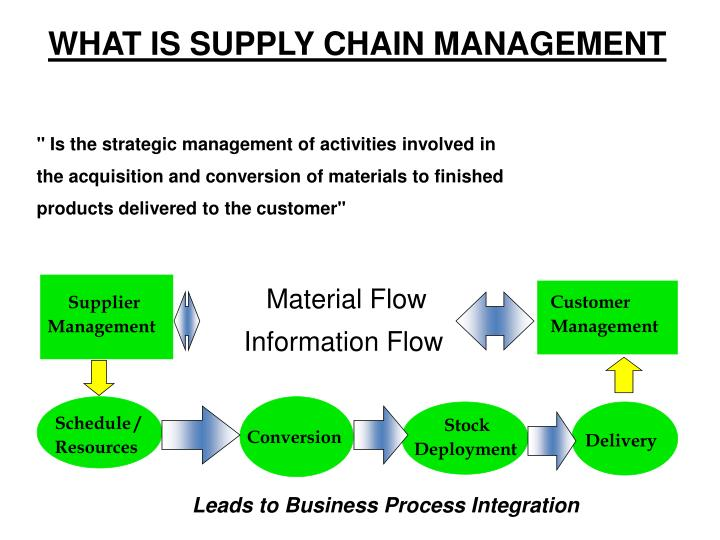 """ Is the strategic management of activities involved in"
