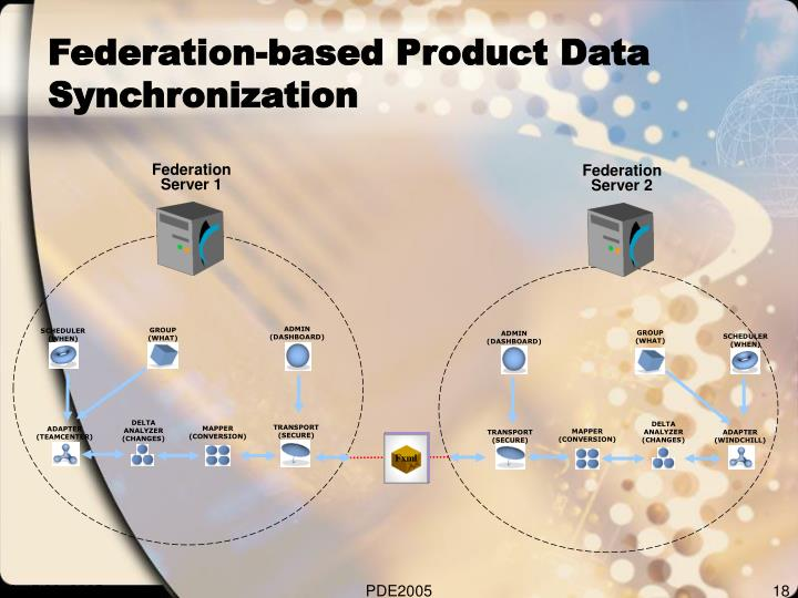 Federation-based Product Data Synchronization