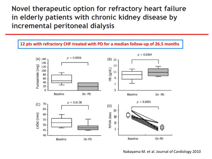 12 pts with refractory CHF treated with PD for a median follow-up of 26.5 months