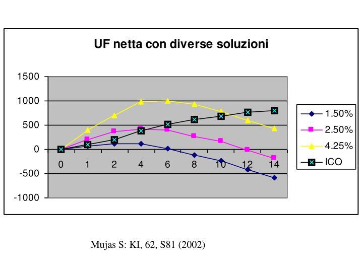 Mujas S: KI, 62, S81 (2002)