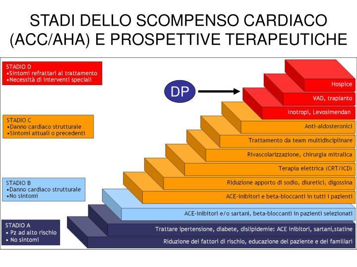 STADI DELLO SCOMPENSO CARDIACO (ACC/AHA) E PROSPETTIVE TERAPEUTICHE