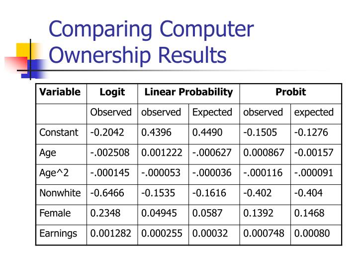 Comparing Computer Ownership Results