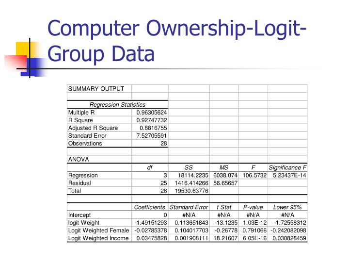Computer Ownership-Logit-Group Data