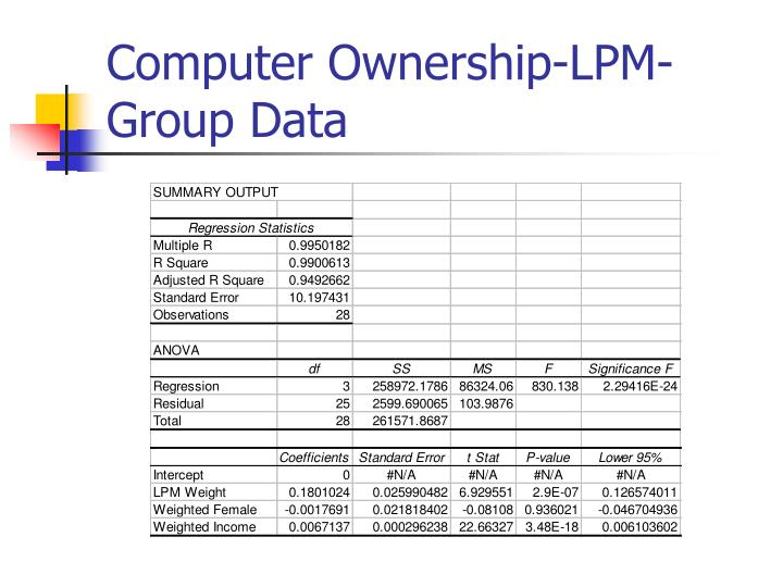 Computer Ownership-LPM-Group Data