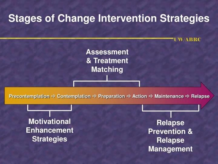 Stages of Change Intervention Strategies