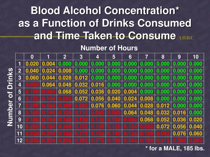Blood Alcohol Concentration*