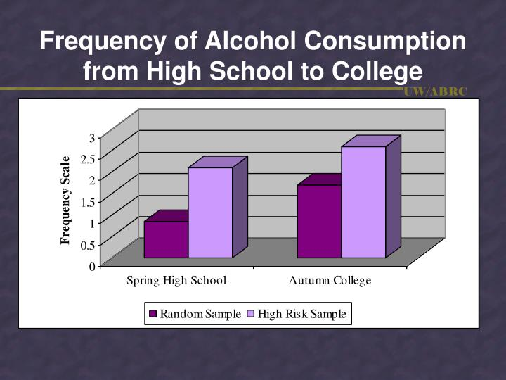 Frequency of Alcohol Consumption