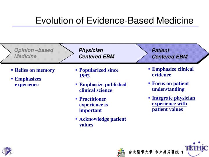 Evolution of Evidence-Based Medicine