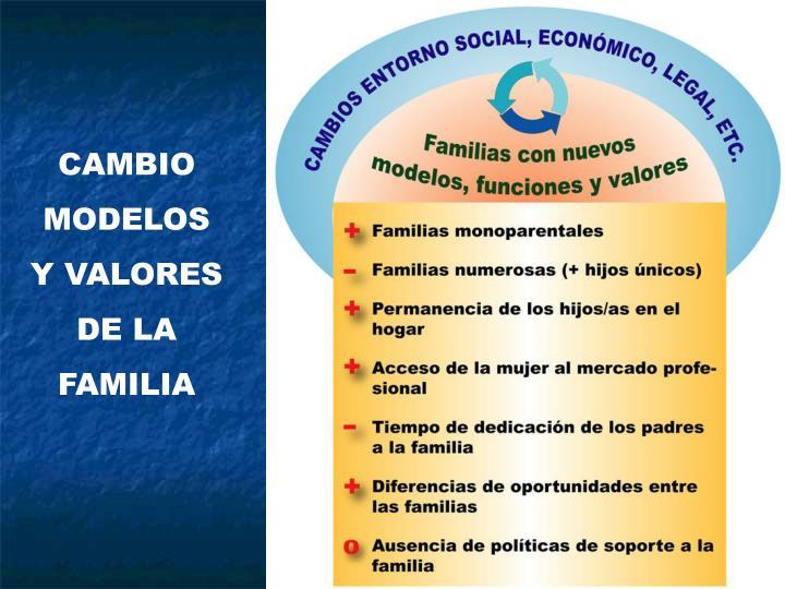CAMBIO MODELOS Y VALORES DE LA FAMILIA