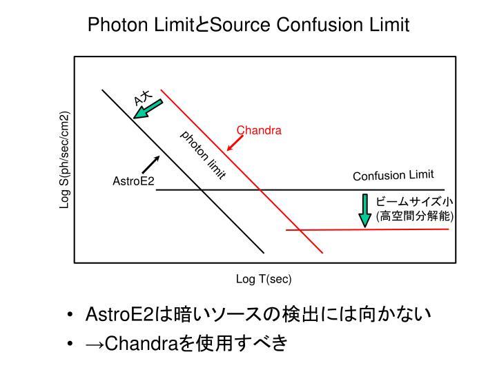 Photon Limit