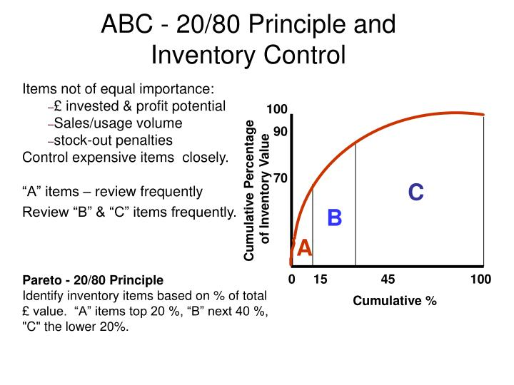 ABC - 20/80 Principle and Inventory Control