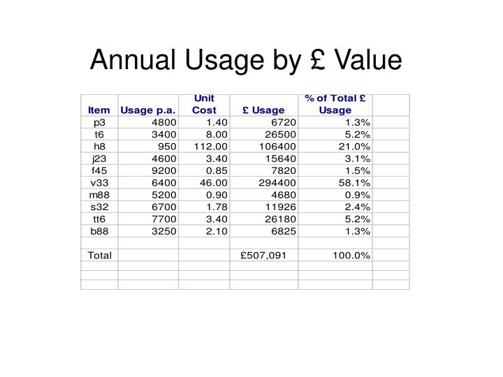 Annual Usage by £ Value