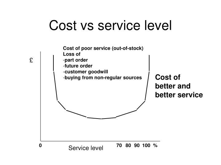 Cost vs service level