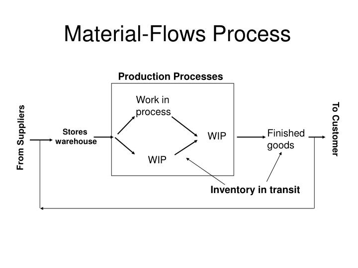 Material-Flows Process