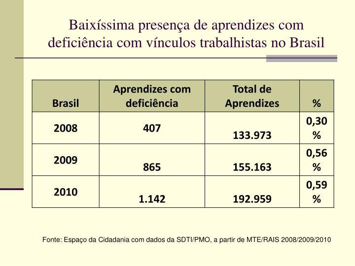 Baixíssima presença de aprendizes com deficiência com vínculos trabalhistas no Brasil