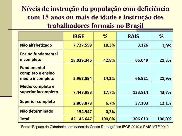 Níveis de instrução da população com deficiência com 15 anos ou mais de idade e instrução dos trabalhadores formais no Brasil