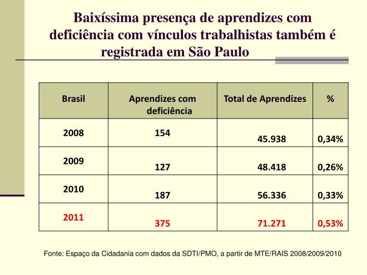 Baixíssima presença de aprendizes com deficiência com vínculos trabalhistas também é registrada em São Paulo