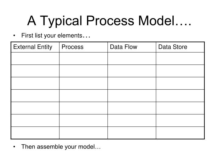 A Typical Process Model….