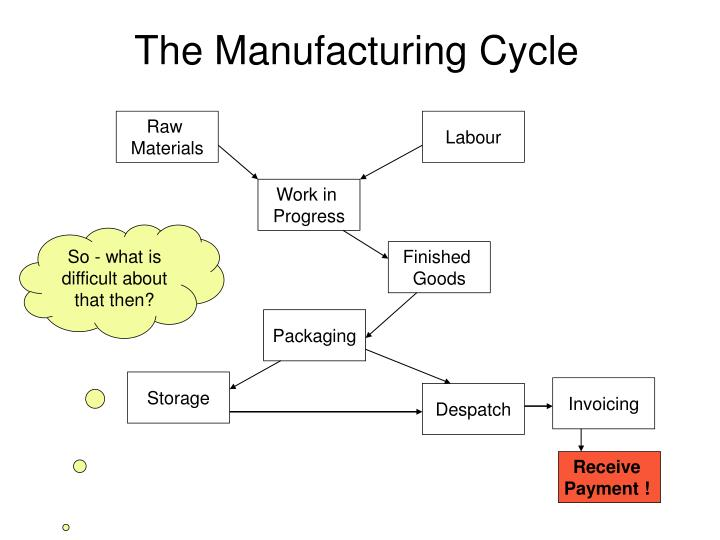 The Manufacturing Cycle