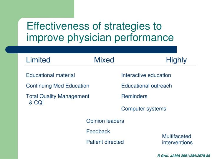 Effectiveness of strategies to improve physician performance